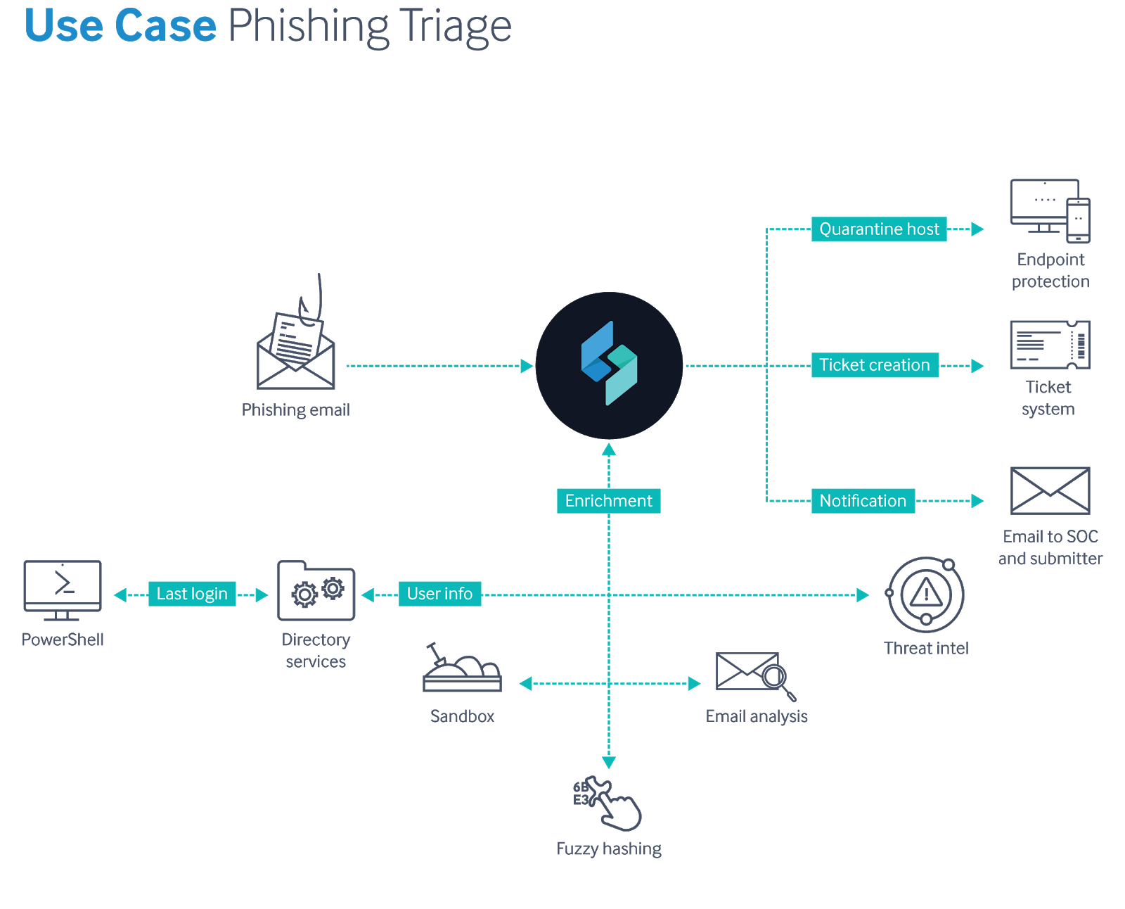 Your First SOAR Use Case Phishing Triage